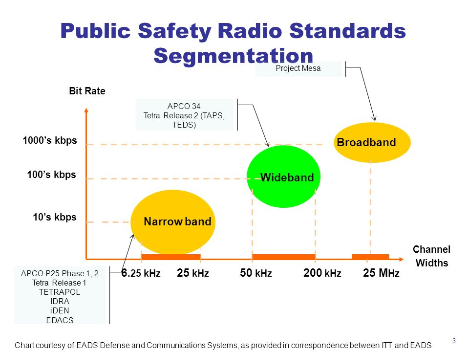 Public Safety Radio Standards Segmentation