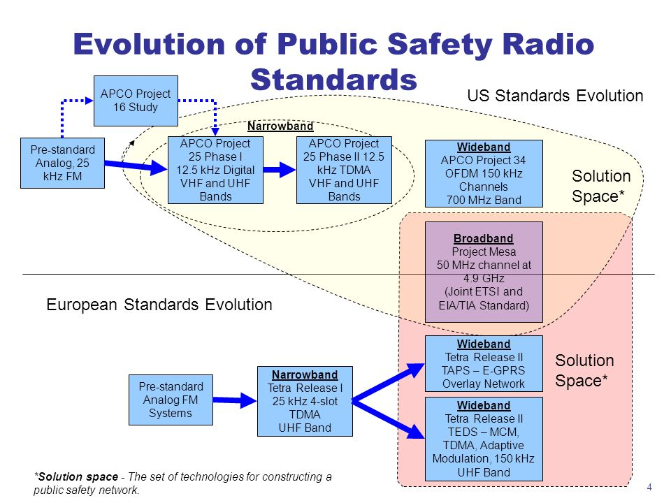 Evolution of Public Safety Radio Standards