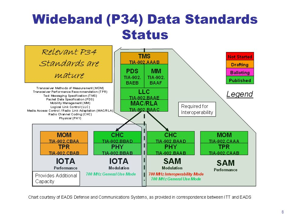 Wideband (P34) Data Standards Status