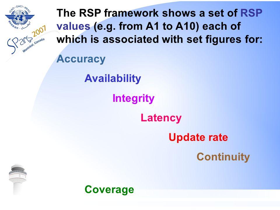 The RSP framework shows a set of RSP values (e. g