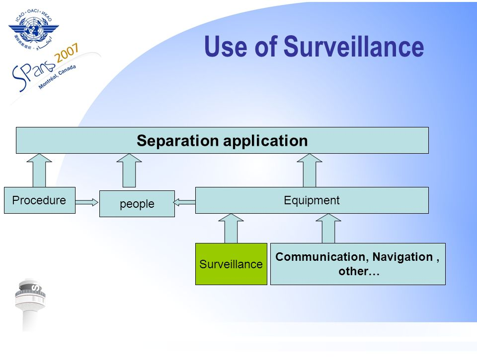 Separation application Communication, Navigation ,