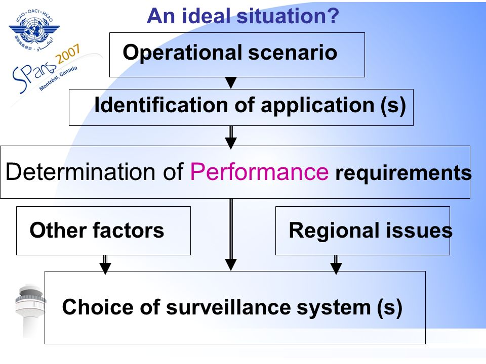 Determination of Performance requirements
