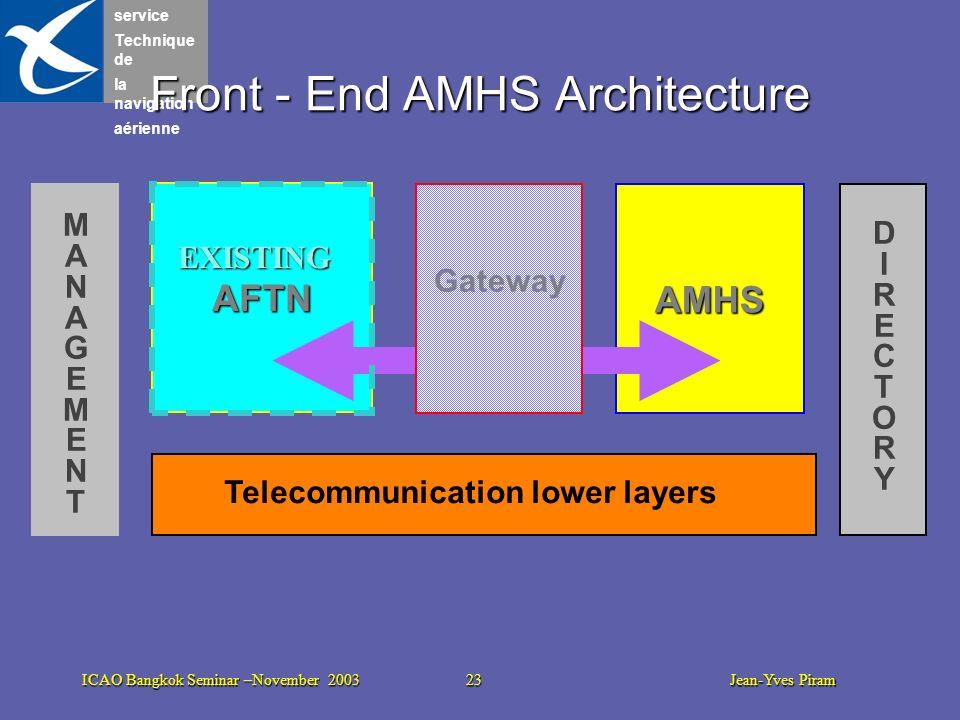 Front - End AMHS Architecture