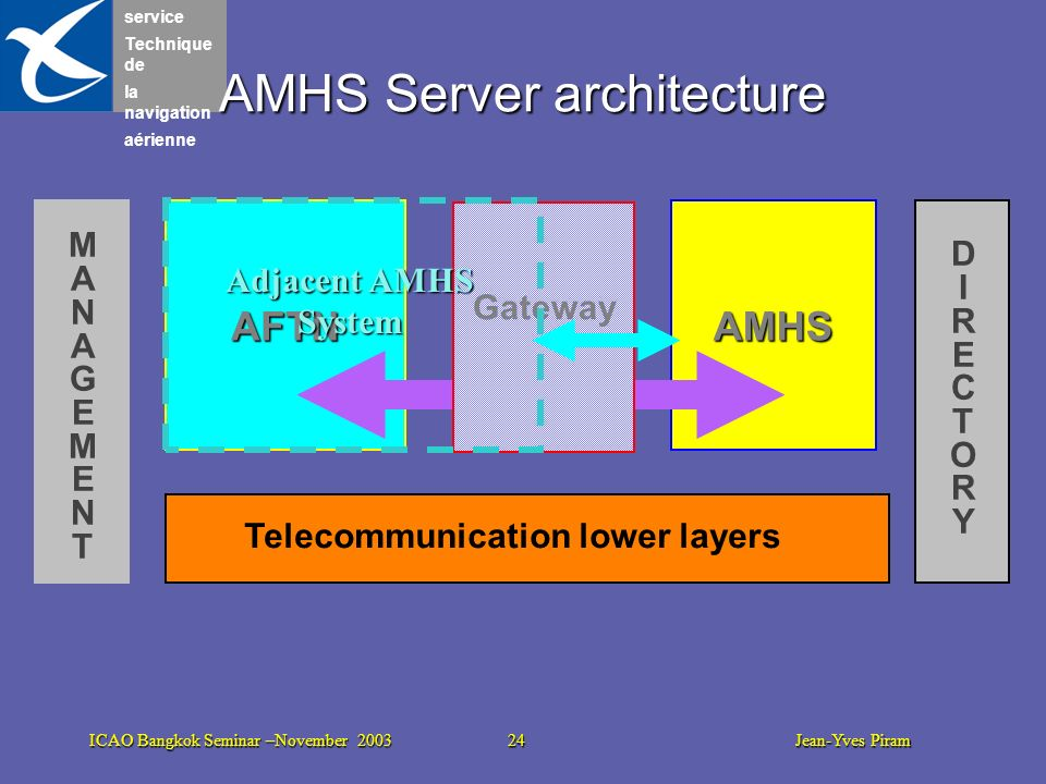 AMHS Server architecture