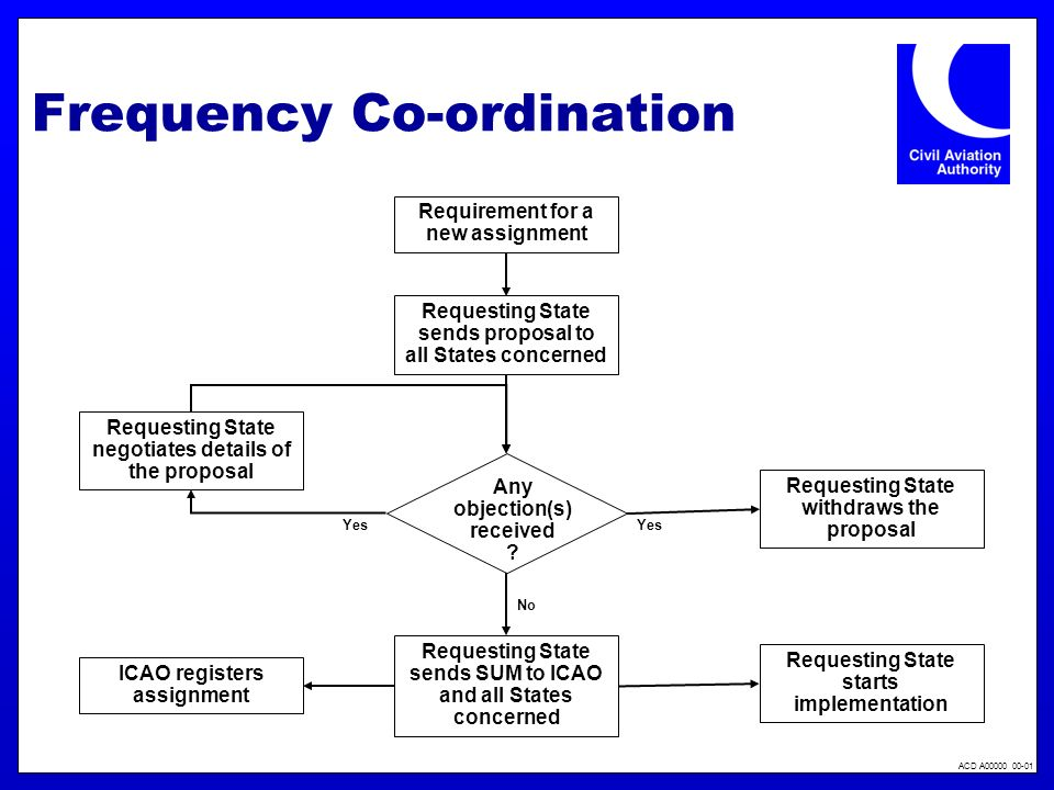 Frequency Co-ordination