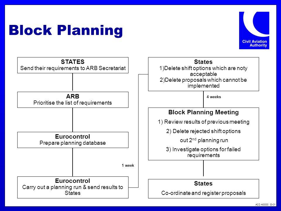 Block Planning Meeting