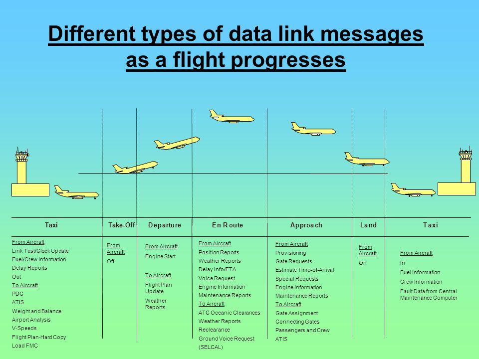 Different types of data link messages as a flight progresses