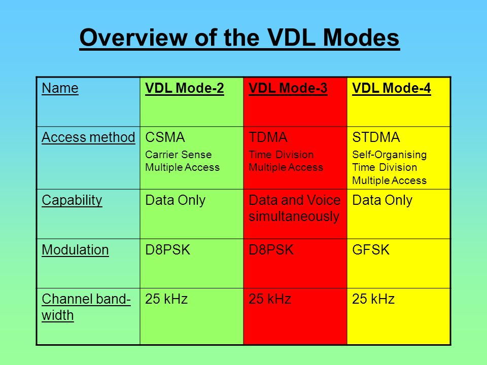 Overview of the VDL Modes