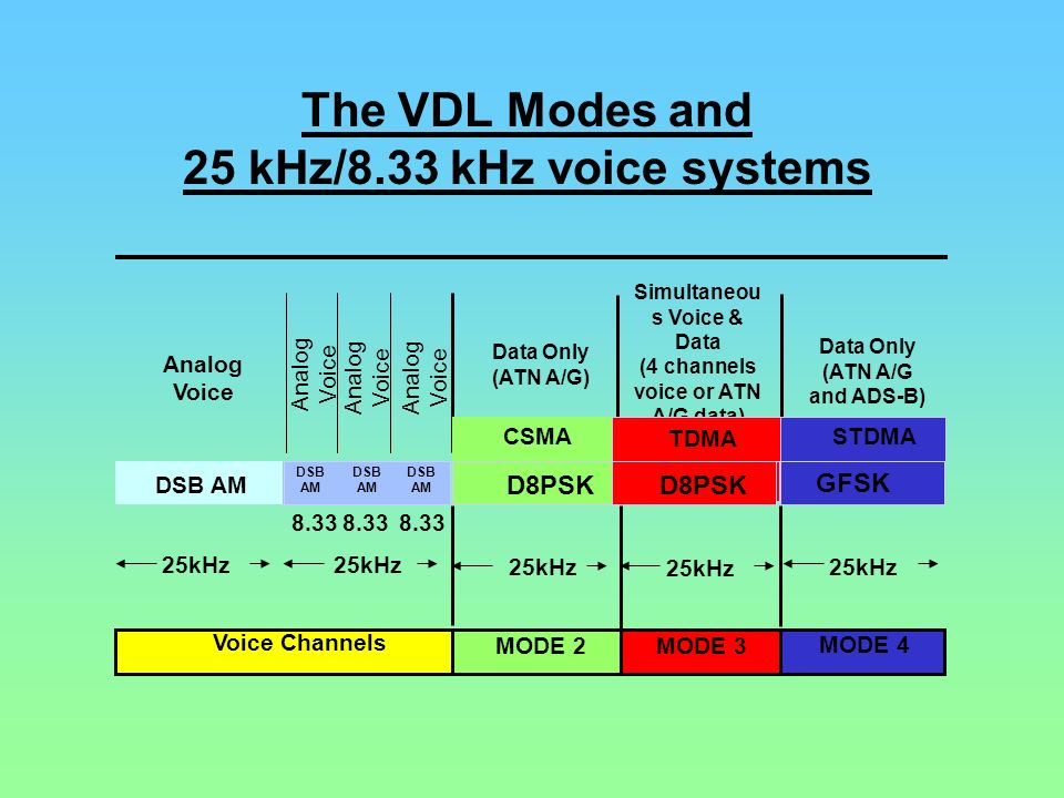 The VDL Modes and 25 kHz/8.33 kHz voice systems