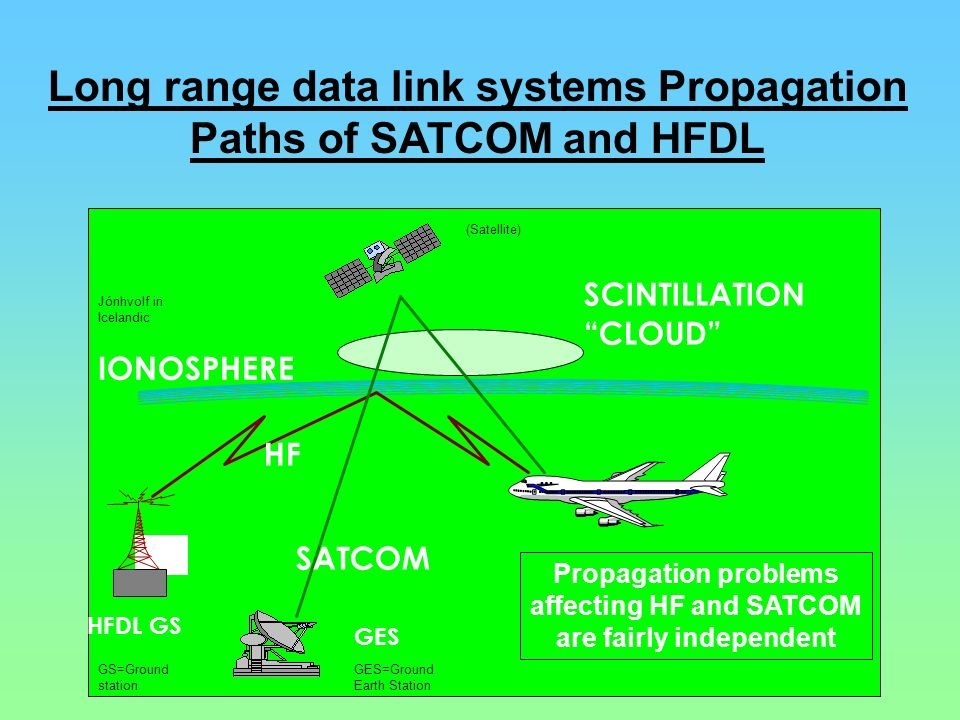 Long range data link systems Propagation Paths of SATCOM and HFDL