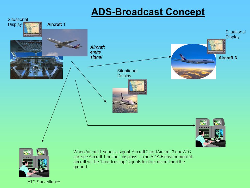 ADS-Broadcast Concept