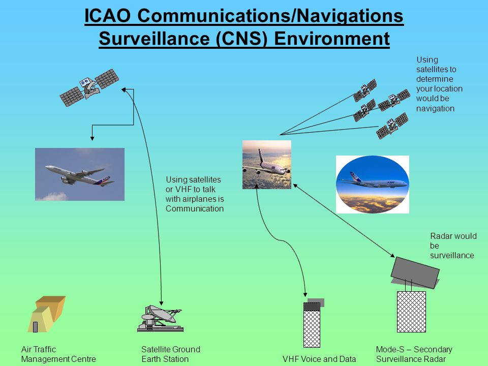 ICAO Communications/Navigations Surveillance (CNS) Environment