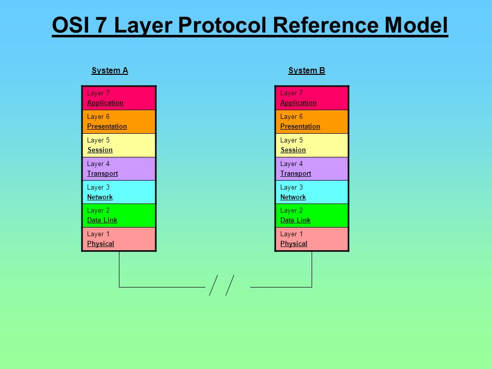 OSI 7 Layer Protocol Reference Model