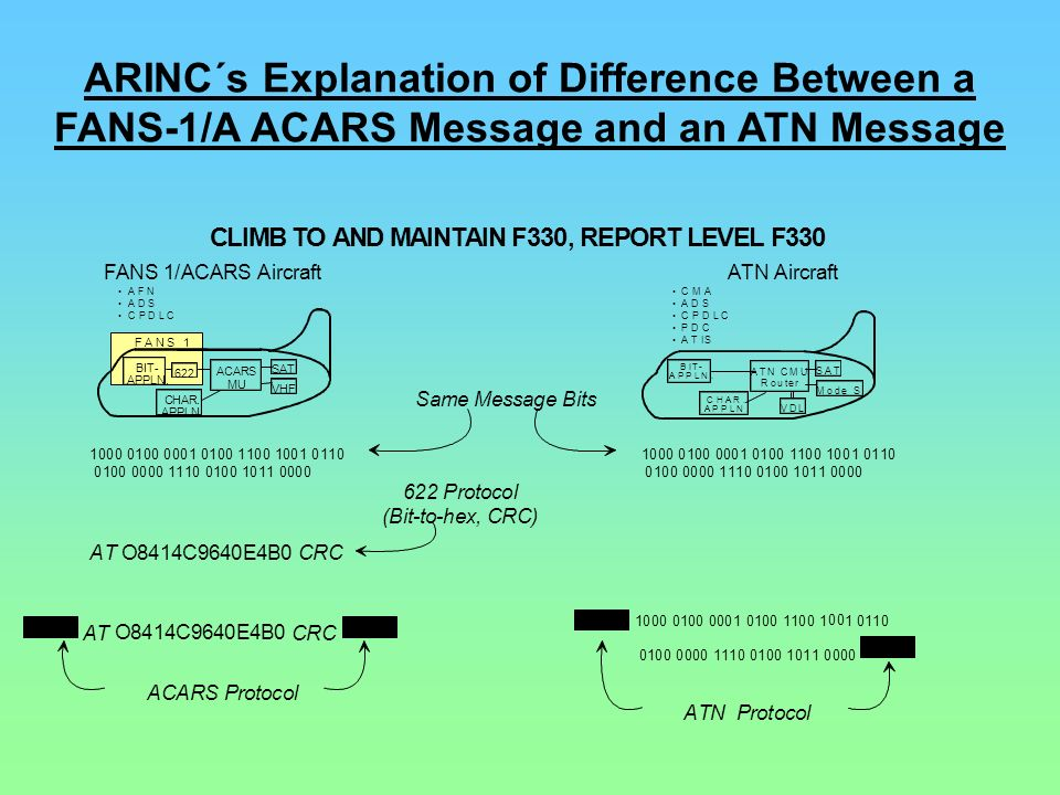 ARINC´s Explanation of Difference Between a FANS-1/A ACARS Message and an ATN Message
