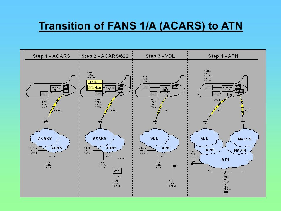 Transition of FANS 1/A (ACARS) to ATN