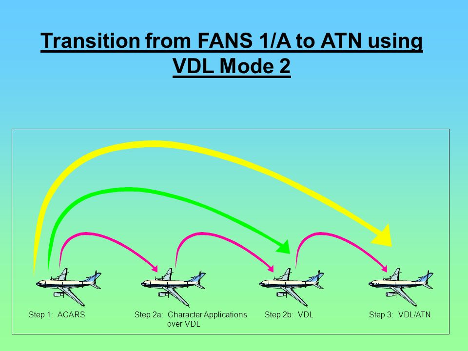 Transition from FANS 1/A to ATN using VDL Mode 2