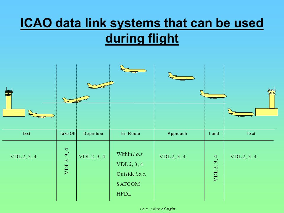 ICAO data link systems that can be used during flight