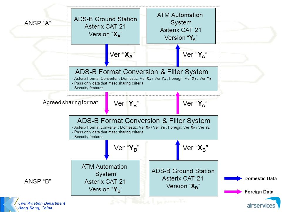 ADS-B Format Conversion & Filter System