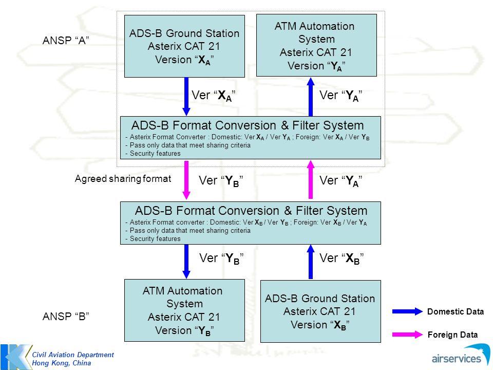 ADS-B Format Conversion & Filter System