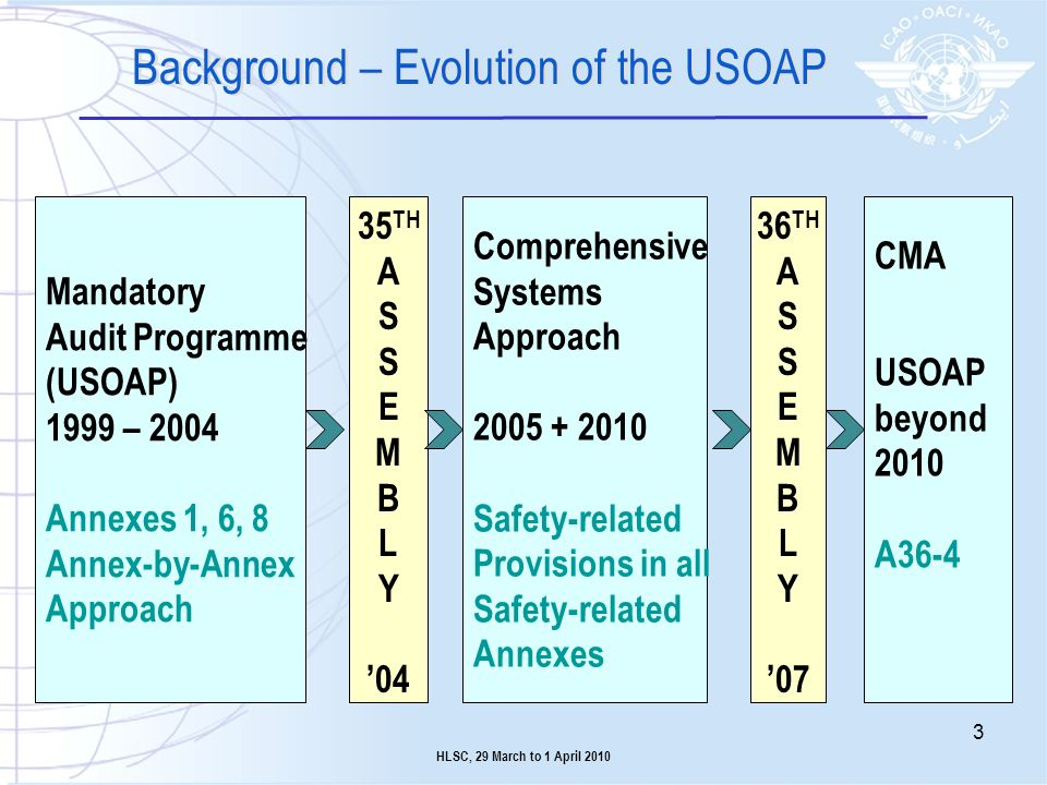 Background – Evolution of the USOAP