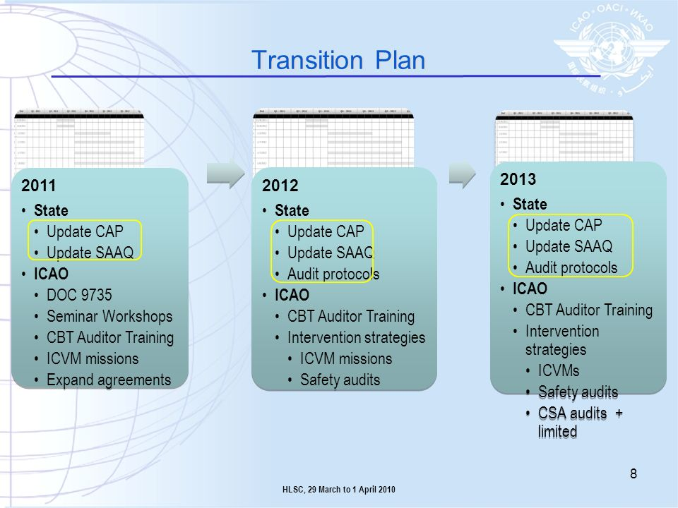 Transition Plan State Update CAP Update SAAQ ICAO DOC 9735