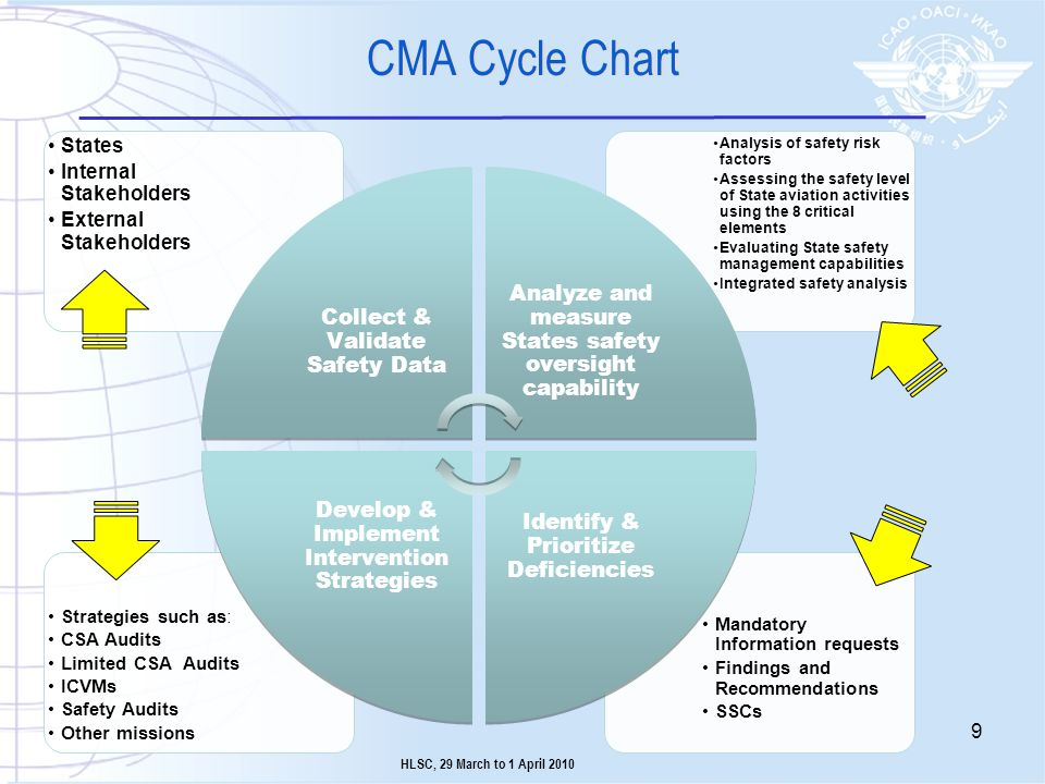 CMA Cycle Chart Analyze and measure States safety oversight capability
