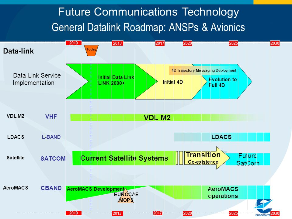 General Datalink Roadmap: ANSPs & Avionics