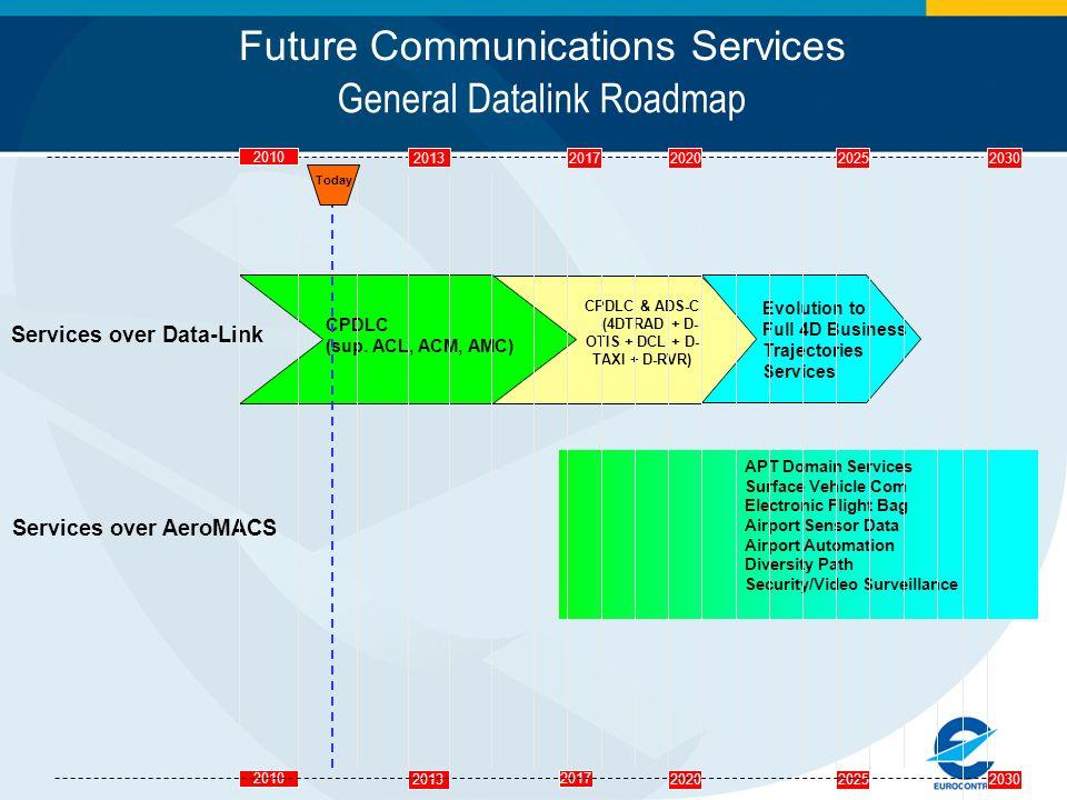 General Datalink Roadmap