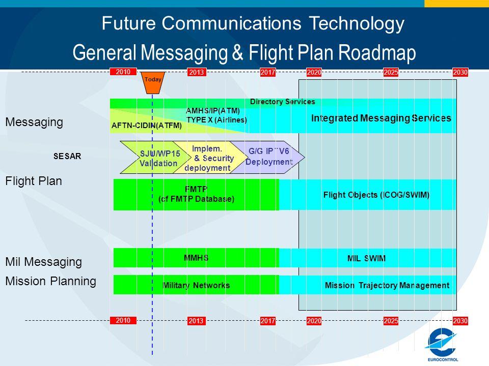 General Messaging & Flight Plan Roadmap