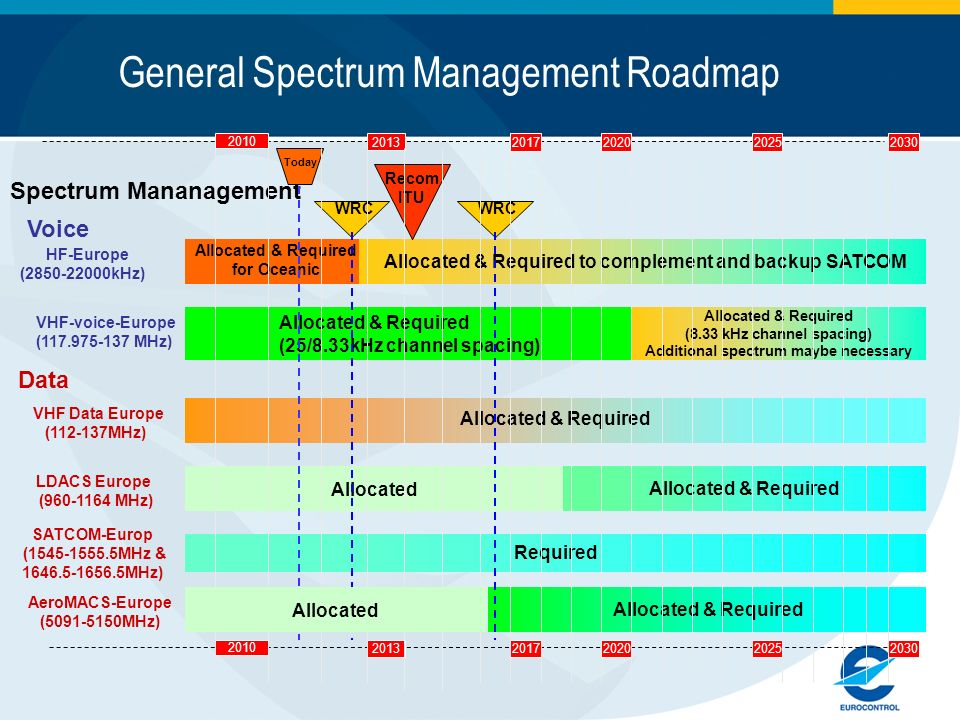 General Spectrum Management Roadmap