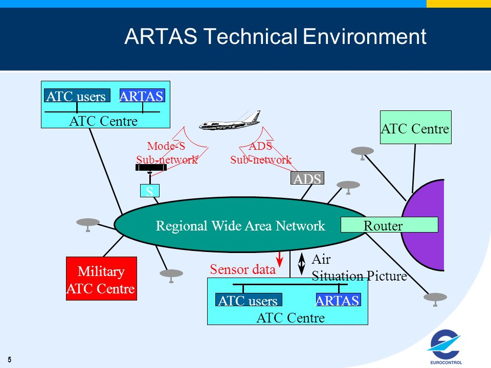 ARTAS Technical Environment