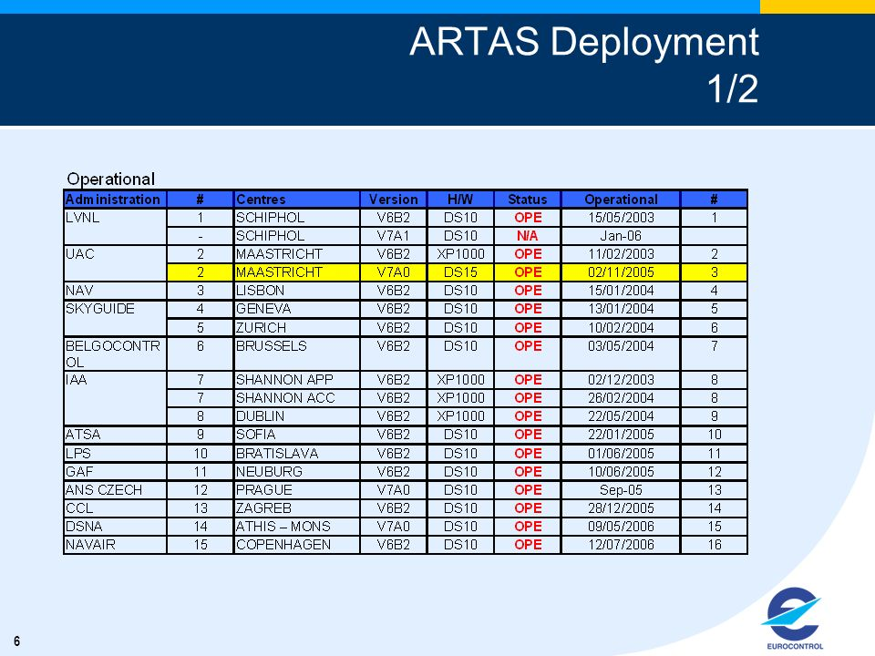 ARTAS Deployment 1/2