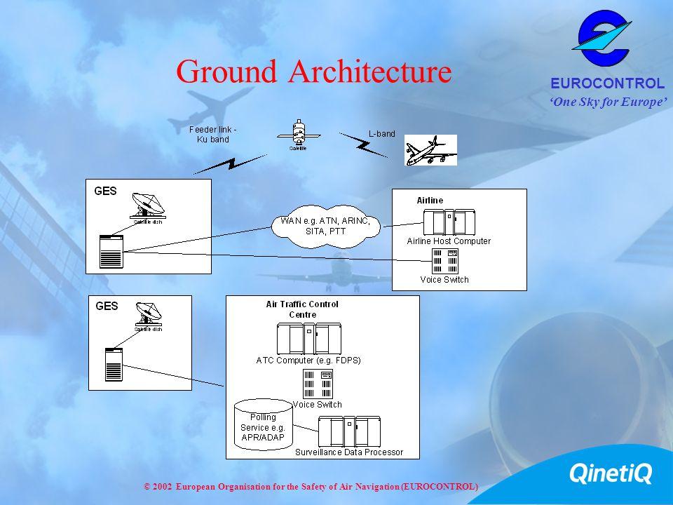 Ground Architecture