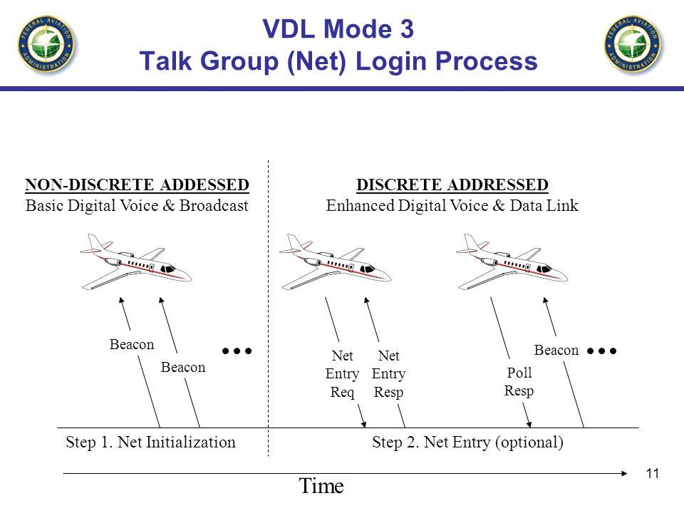 VDL Mode 3 Talk Group (Net) Login Process