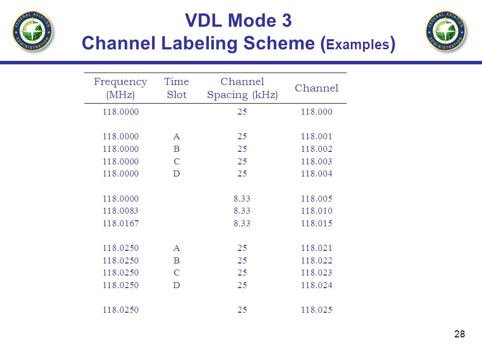 VDL Mode 3 Channel Labeling Scheme (Examples)