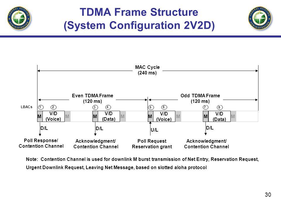 TDMA Frame Structure (System Configuration 2V2D)