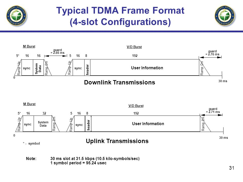 Typical TDMA Frame Format (4-slot Configurations)