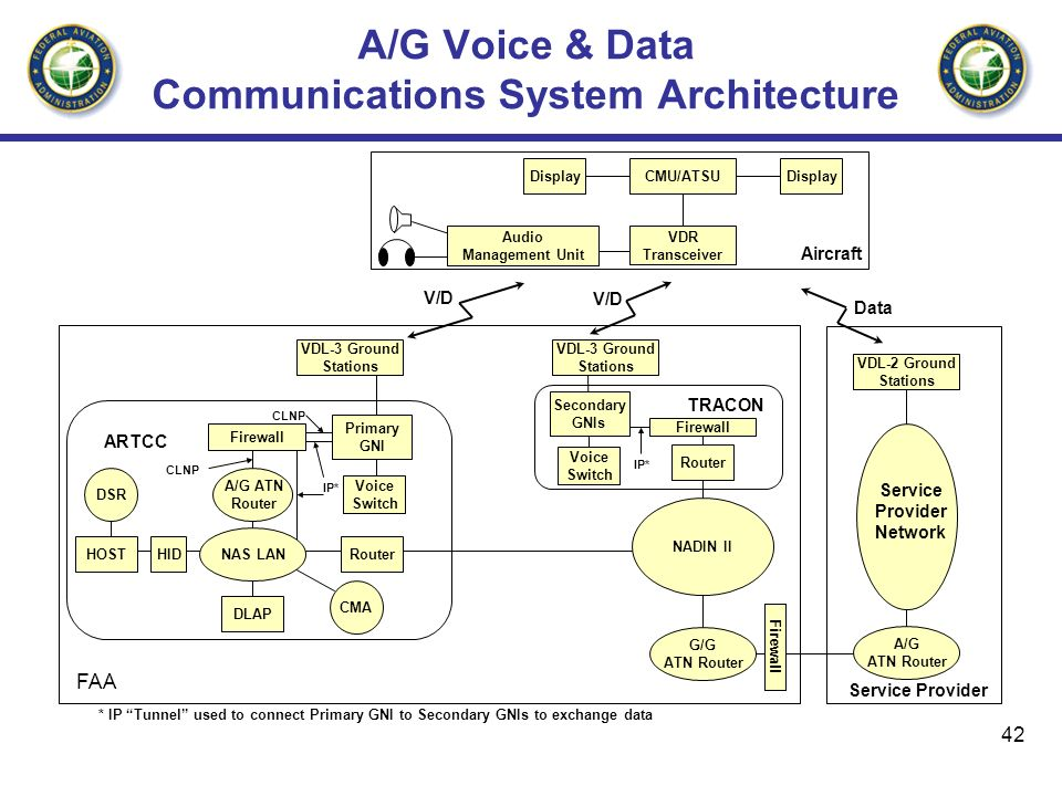 A/G Voice & Data Communications System Architecture