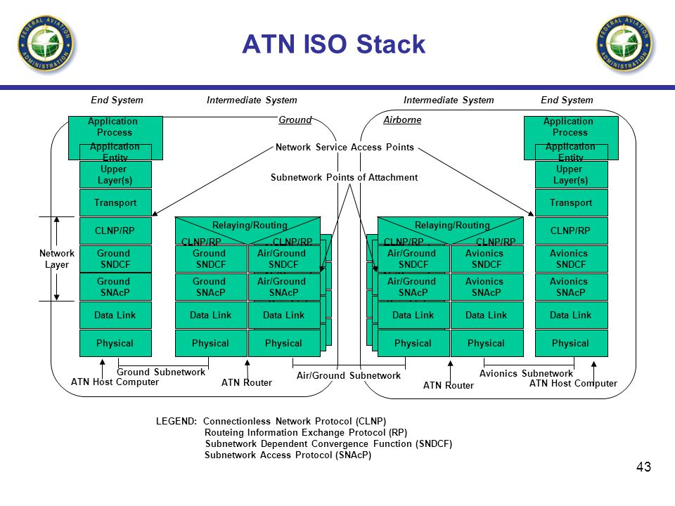 ATN ISO Stack End System Intermediate System Intermediate System