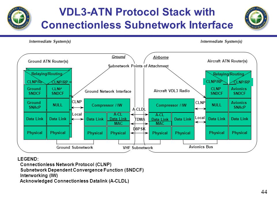 VDL3-ATN Protocol Stack with Connectionless Subnetwork Interface