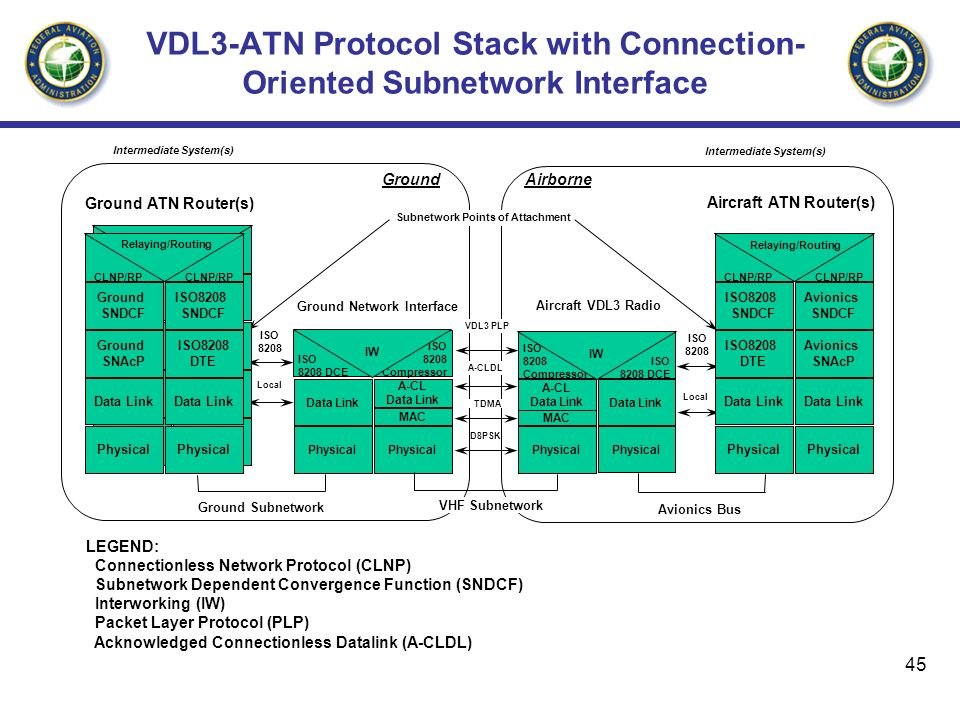 VDL3-ATN Protocol Stack with Connection-Oriented Subnetwork Interface