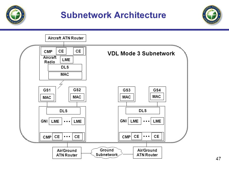 Subnetwork Architecture