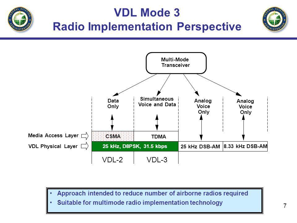 VDL Mode 3 Radio Implementation Perspective