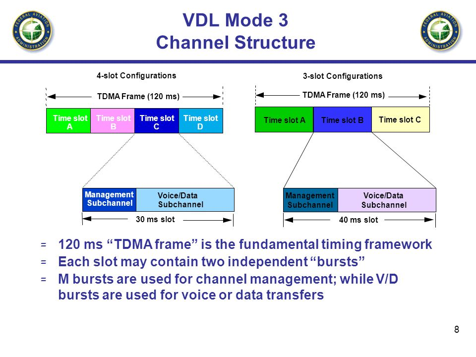 VDL Mode 3 Channel Structure