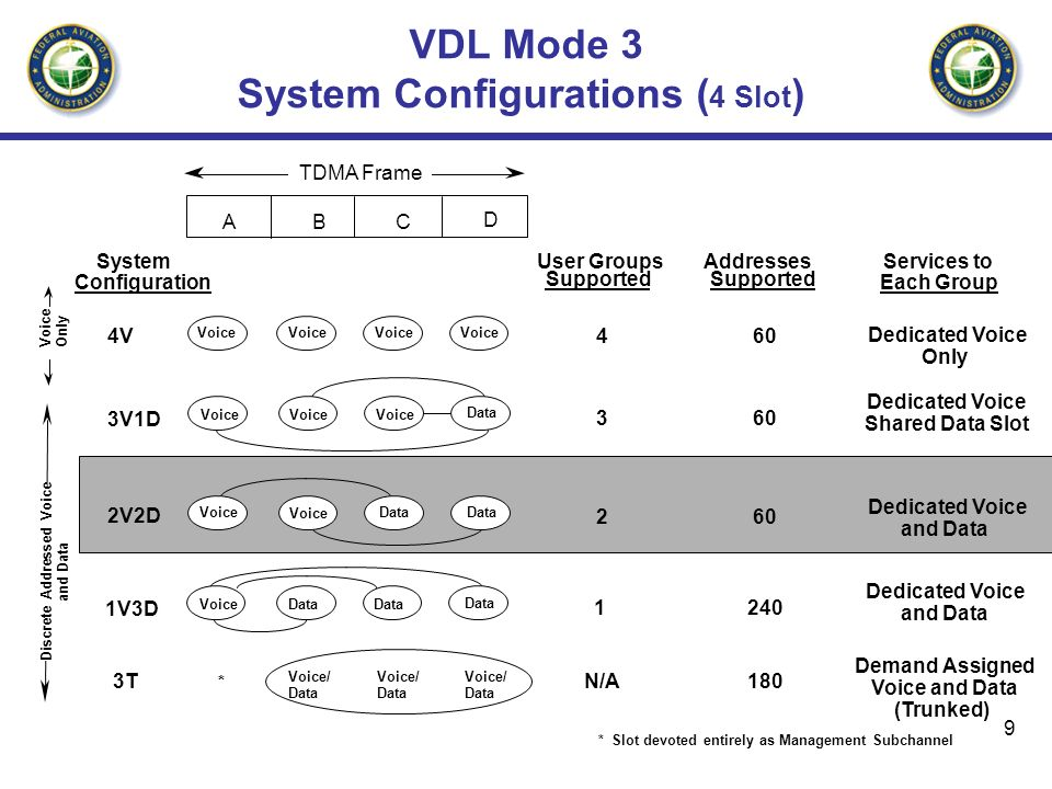 VDL Mode 3 System Configurations (4 Slot)