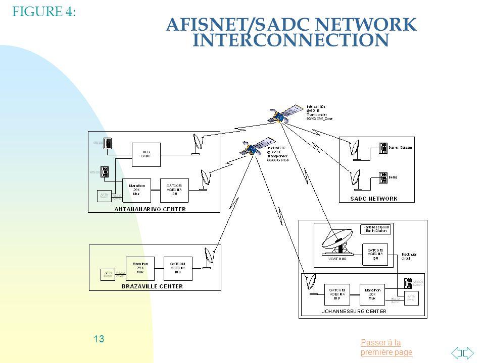 AFISNET/SADC NETWORK INTERCONNECTION