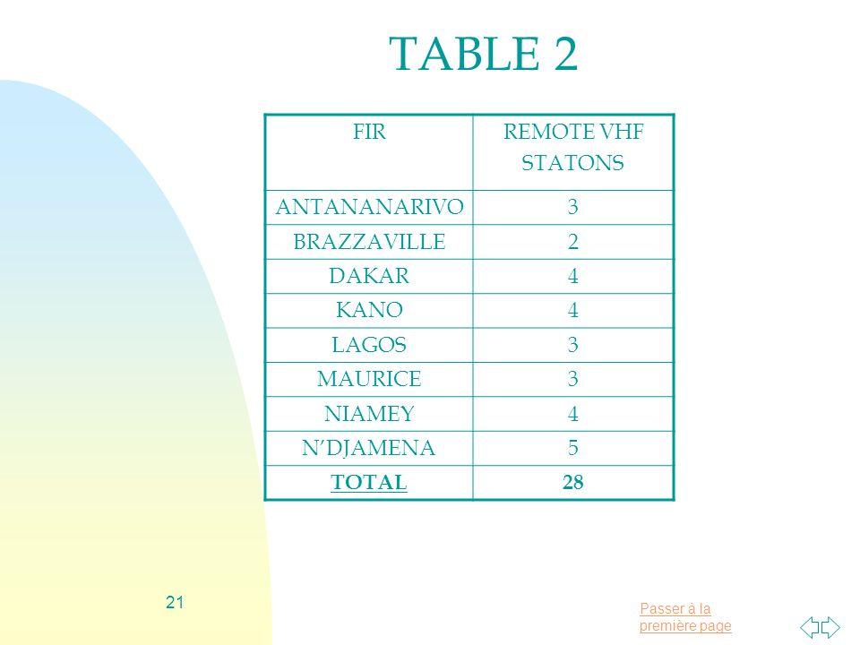 TABLE 2 FIR REMOTE VHF STATONS ANTANANARIVO 3 BRAZZAVILLE 2 DAKAR 4