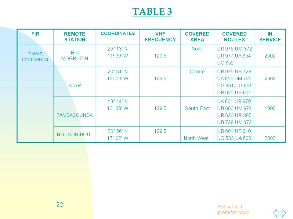 TABLE 3 FIR REMOTE STATION VHF FREQUENCY COVERED AREA COVERED ROUTES
