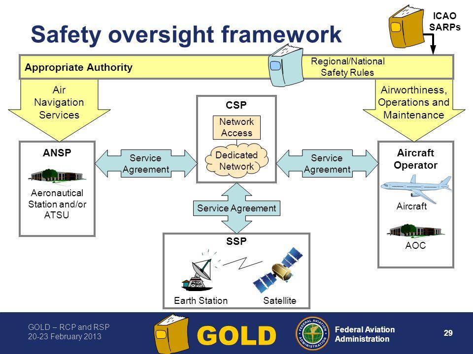 Safety oversight framework