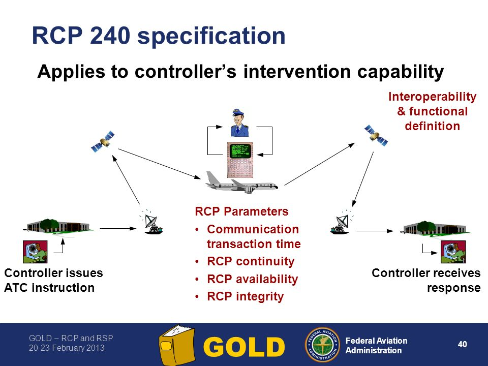 RCP 240 specification Applies to controller's intervention capability